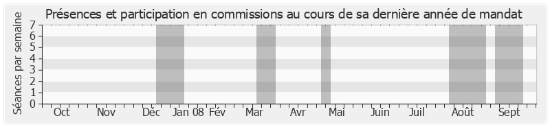 Participation commissions-annee de Alain Journet