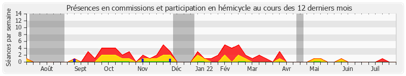 Participation globale-annee de Jacques Le Nay